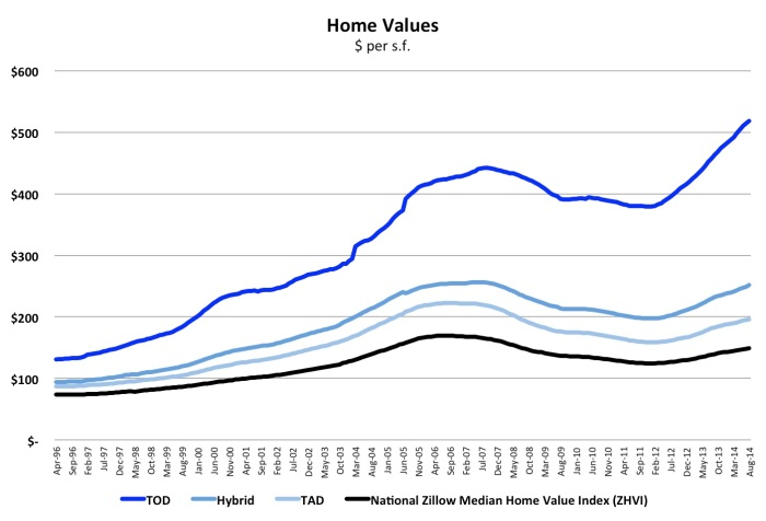 TOD Average Home Prices
