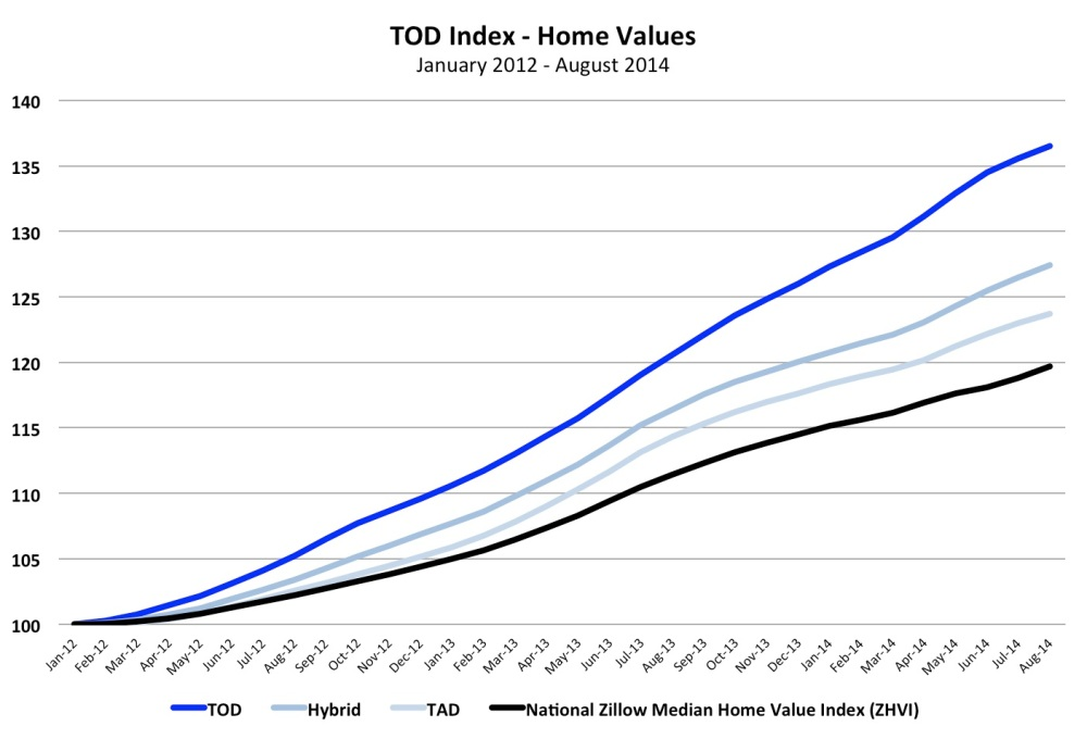 TOD Index Home Values 2012 - 2014
