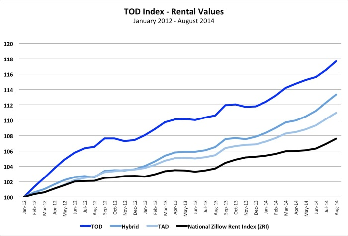TOD Index Rent Prices