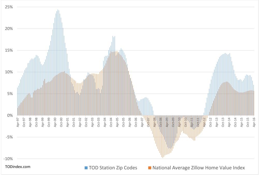 TOD Index Year over Year Home Values by Month