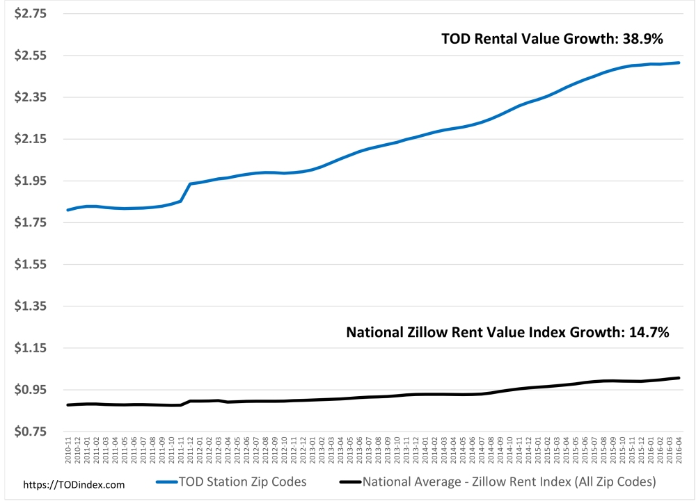 TOD Rental Rates